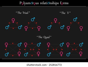 Polyamorous relationships forms