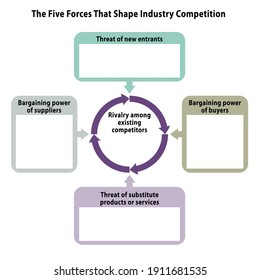 Porter's five forces framework vector for industry analysis, 5 forces, text space, slide for presentation, linkedin presentation, google presentation, adobe captivate, external environment analysis