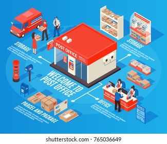 Post office isometric infographics with storage sections working staff mailbox parcels and packages decorative icons vector illustration