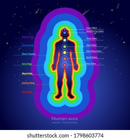 The poster with the chakras of man. Energy ranges of the body. Space abstract background. Human aura. People's chakras.