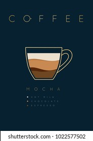 Poster coffee mocha with names of ingredients drawing in flat style on dark blue background