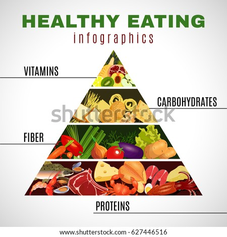Poster Of Healthy Eating Pyramid With Four Groups Protein Food Vegetables Carbohydrates And Fruits Vector Il Ration