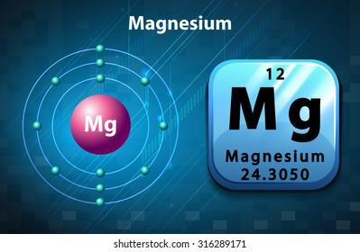 Poster of magnesium atom illustration