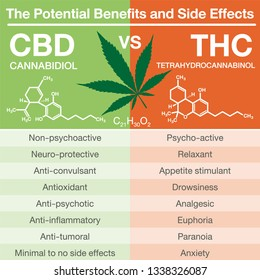 The Potential benefits and side effects Cannabidiol (CBD) cannabis molecule and Tetrahydrocannabinol (THC) cannabis molecule of cannabis or hemp or marijuana chemical formula.