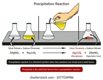 Dilute Solution Images, Stock Photos & Vectors | Shutterstock