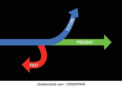 Present, Future and Past arrows pointing, past present future simple line art, Business and Finance Concept
