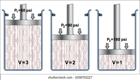 Pressure and volume relationship (Boyle's law)