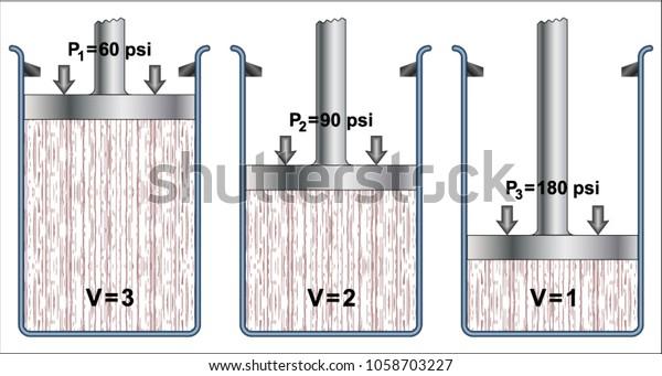 Pressure Volume Relationship Boyles Law Stock Vector