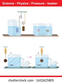 Pressures subject for science and physics and beaker