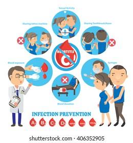 Prevention of hepatitis c Info Graphics.Vector illustrations