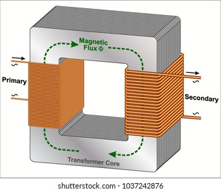Principle of electric Transformer