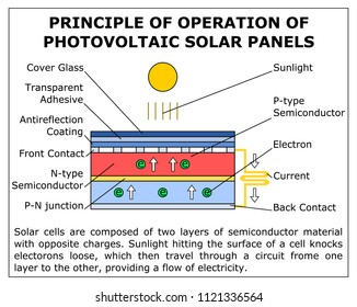 Principle Of Operation Of Photovoltaic Solar Panels, scheme,vector