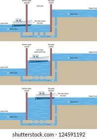 Principle of operation of a ship pound lock.