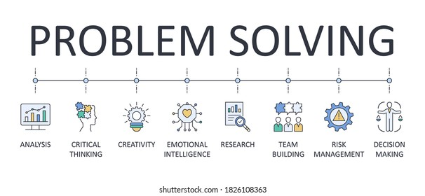 Problem solving banner. Editable stroke icons. Team building emotional intelligence risk management decision making. Creativity analysis research critical thinking. Vector stock illustration