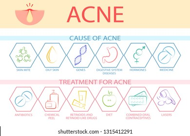 Problems of acne on the face and treatment. Causes of acne and acne treatment. The emergence and treatment of acne problems. Vector illustration.