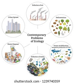 Problems of ecology: pollution of air, water and soil, natural resource depletion, waste and plastic garbage disposal, deforestation, urban sprawl, ocean acidification. Vector hand drawn illustration