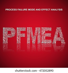 Process failure mode and effect analysis  typography background. Red background with main title PFMEA filled by other words related with process failure mode and effect analysis  method