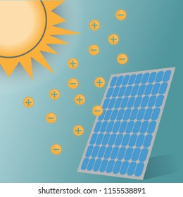 The process of producing a solar cell is to receive light into a solar panel, thus generating electrons and electricity.