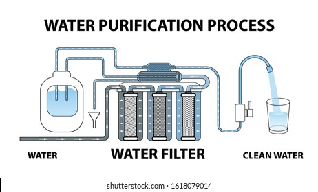The process of water purification through a reverse osmosis filter. Dirty water becomes clean. Multi-stage circuit. Cartridges. Glass. Tap. Vector