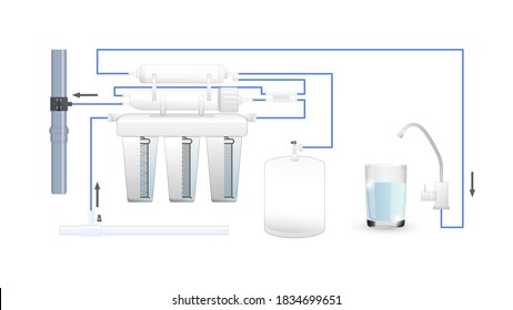 Process of water purification through a reverse osmosis filter. Dirty water becomes clean. Multi-stage circuit. Cartridges. Glass. Tap. Stage. Vector. 3d. Realistic