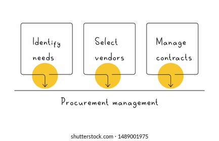 Procurement management. Three steps: identify needs, select vendors, manage contracts. Project management concept.
