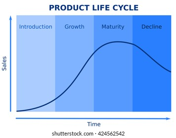 Product life cycle graph chart