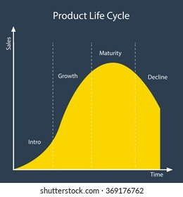 Product Life Cycle matrix