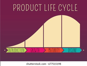 product lifecycle model. PLC analysis