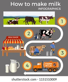 Production and processing milk stages set. Vector illustration isolated on gray background