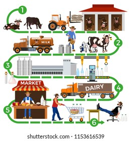 Production stages and processing of milk. The dairy supply chain: from farm to consumer. Vector illustration