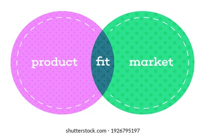 Productmarket fit means being in a good market with a product that can satisfy that market. minimum viable product that addresses and solves a problem or need that exists