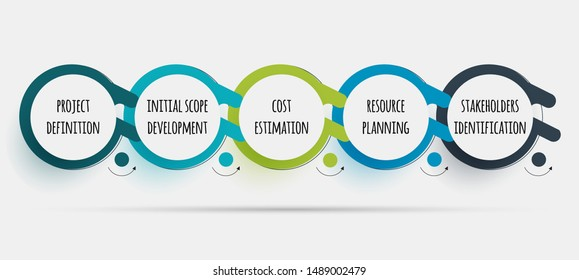 Project Initiation step of project management lifecycle.