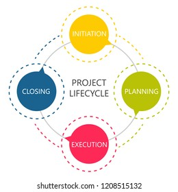Project lifecycle. Project management concept. Colorful diagram.