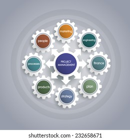 Project management business plan with gear wheel shape.Operations,Financial Planning, Marketing plan.