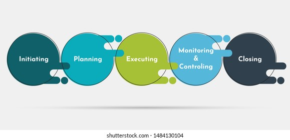 Project management. Project management lifecycle.