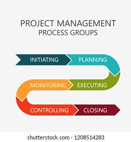 Project management process groups. Colorful diagram.