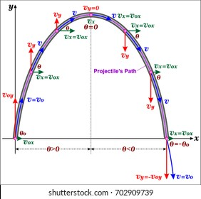Projectile motion images stock photos vectors shutterstock projectile motion ccuart Gallery
