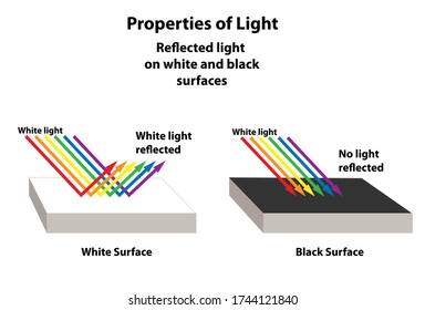 Properties of light as reflected off of white and black surfaces. The rainbow full spectrum used as example.