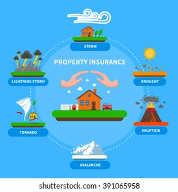 Property insurance policy protection against natural disasters as lightening thunderstorm flat banner blue background abstract vector illustration