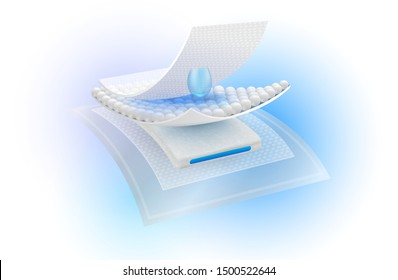 Protection system shows the steps of the 4 sheets absorbent layer, water droplets and ventilation Used for advertising sanitary napkins, diapers, mattresses and adults.