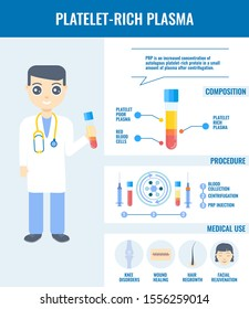 PRP big infographic vector set of platelet-rich plasma procedure, blood composition and medical use. Doctor holding a test tube for injection. Stem cell regeneration for beauty and medical treatment.