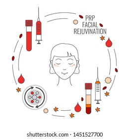 PRP facial injection for facelift and rejuvenation treatment. Separation of platelets in the centrifuge. Platelet-rich plasma stem cells anti-ageing procedure and meso therapy. Vector linear poster.
