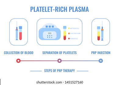 PRP procedure process vector infographics. Test tubes and syringes filled with blood before and after separation of platelets in the centrifuge. Platelet-rich plasma composition. Regenerative medicine