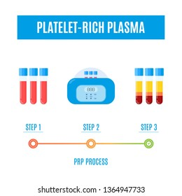 PRP process vector infographics with test tubes filled with blood before and after separation of platelets in the centrifuge. Platelet-rich plasma laboratory equipment. Regenerative medicine concept.