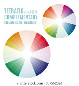 Psychology of color perception. Harmonies of colors. Basic Tetra tic analogous complementary set. Representation in pie charts with the applicable pallets.
