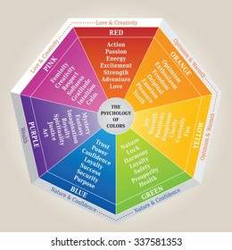 The Psychology of Colors, Illustration showing the Meaning of Colors