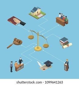 Public justice isometric 3D infographics. Scales of justice, jury trial, oath of bible, pronouncement of sentence, courthouse, defendant with lawyer. Law and judgment legal justice vector illustration