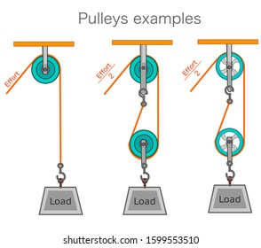 Pulley examples, types. Pulleys with different wheels. Metal green wheels with orange rope and metal load box. Single and double reels. perforated and straight wheels. White background. Physics Vector