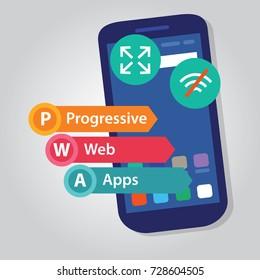 PWA Progressive Web Apps smart phone web application development