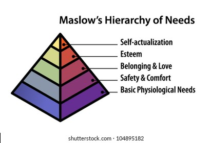 Maslow images stock photos vectors shutterstock a pyramid diagram illustrating maslows hierarchy of needs ccuart Images